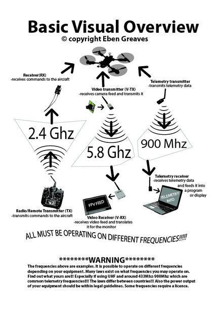 drone-tech