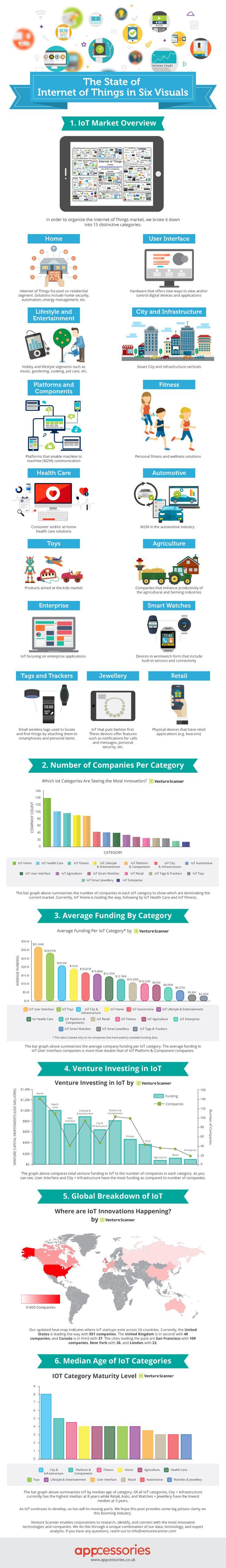 IoT-infographic