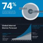 Infographic Iot