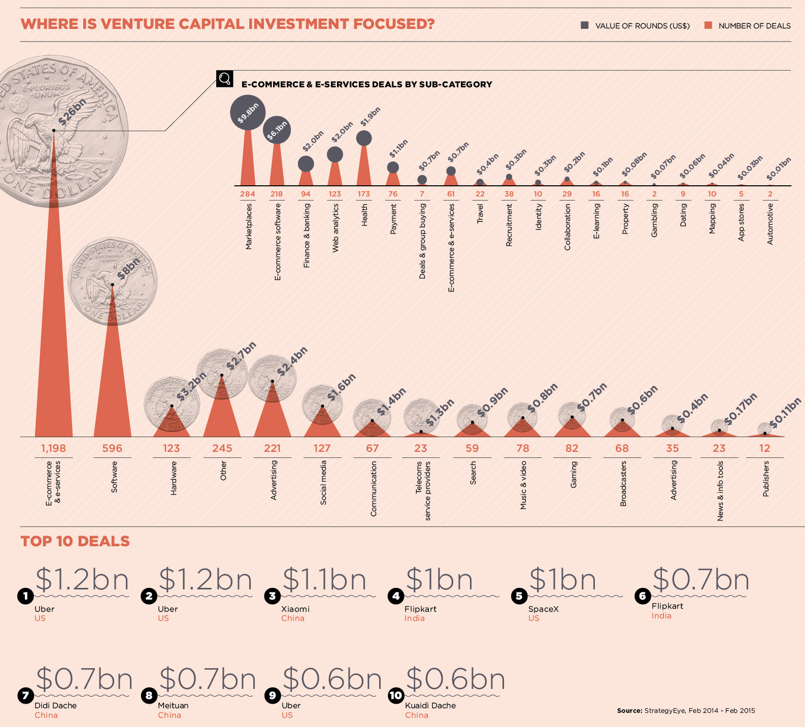 Technologies Attracting The Biggest Investments