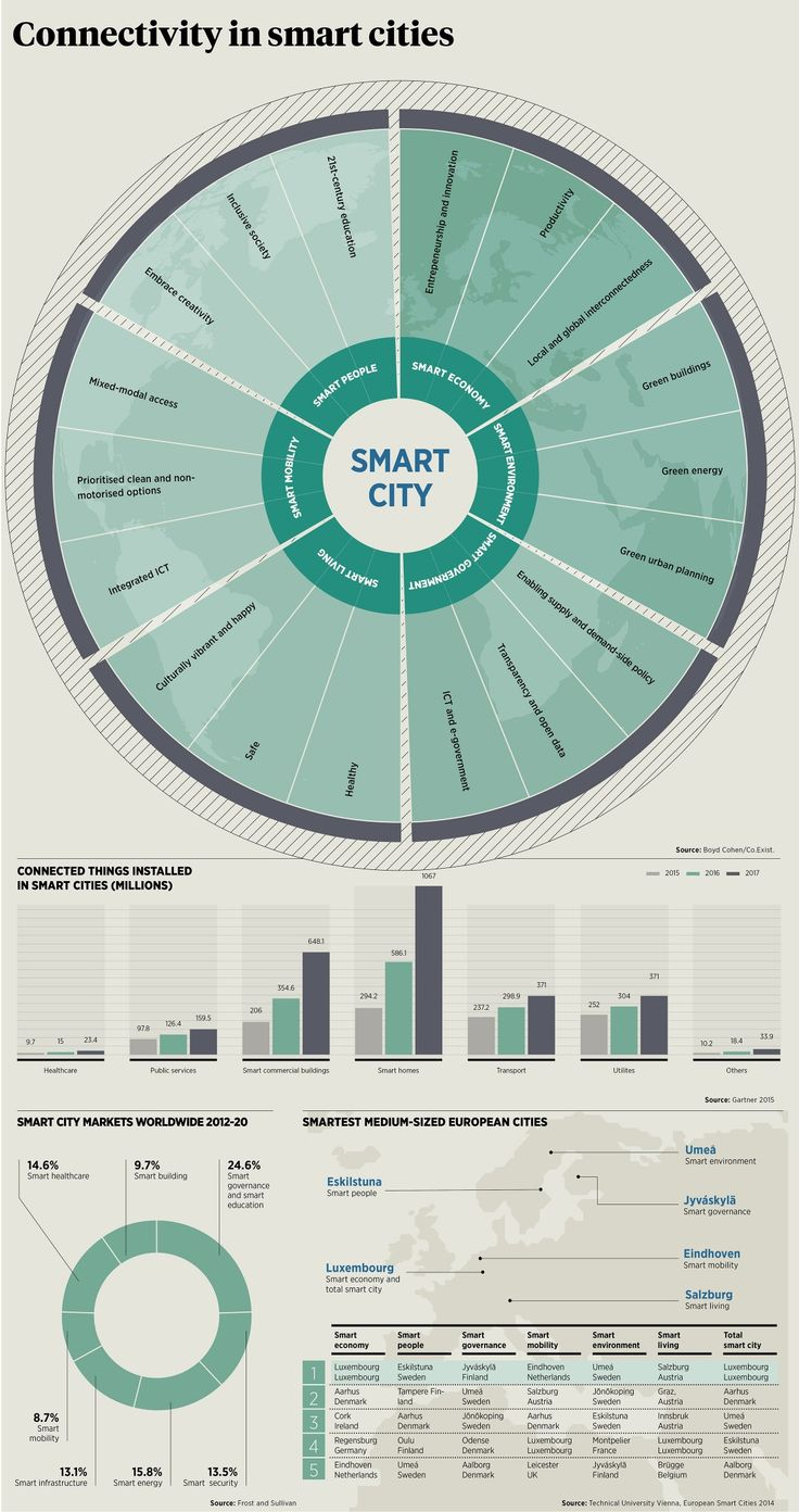 Smart Connected Cities