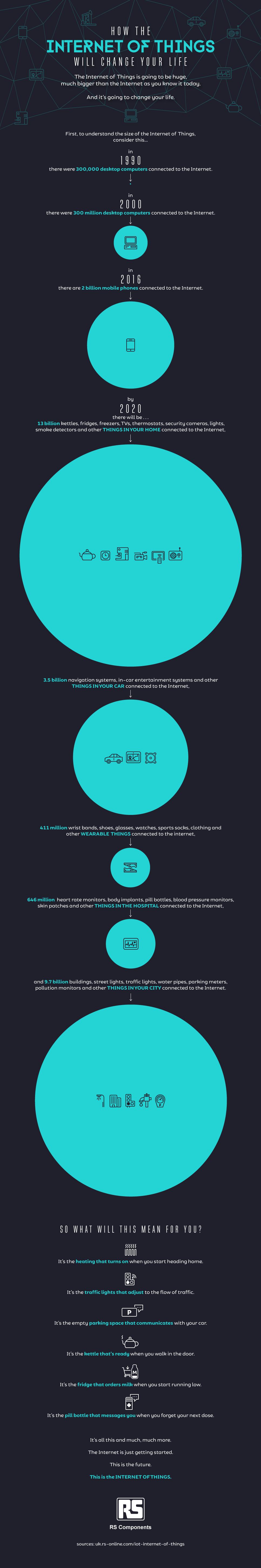 IOT_6.3-Infographic