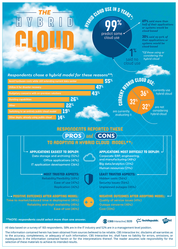 hybrid-cloud-infographic