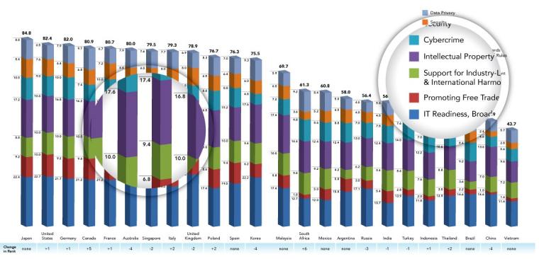 Top Performing IT Sectors