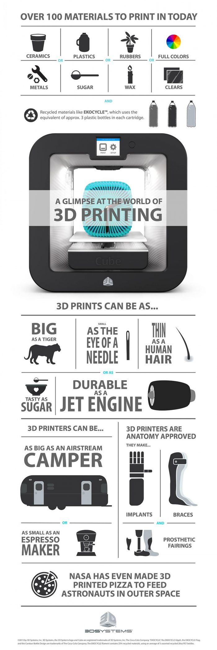 3D Printing Business Ideas