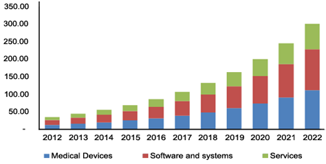 internet-of-things-iot-healthcare-market