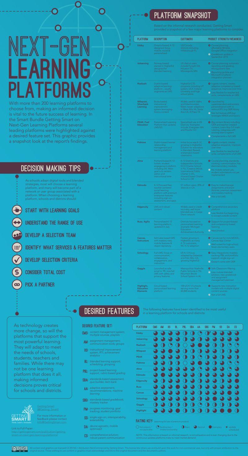 Learning-Platforms-Infographic-compressor-1