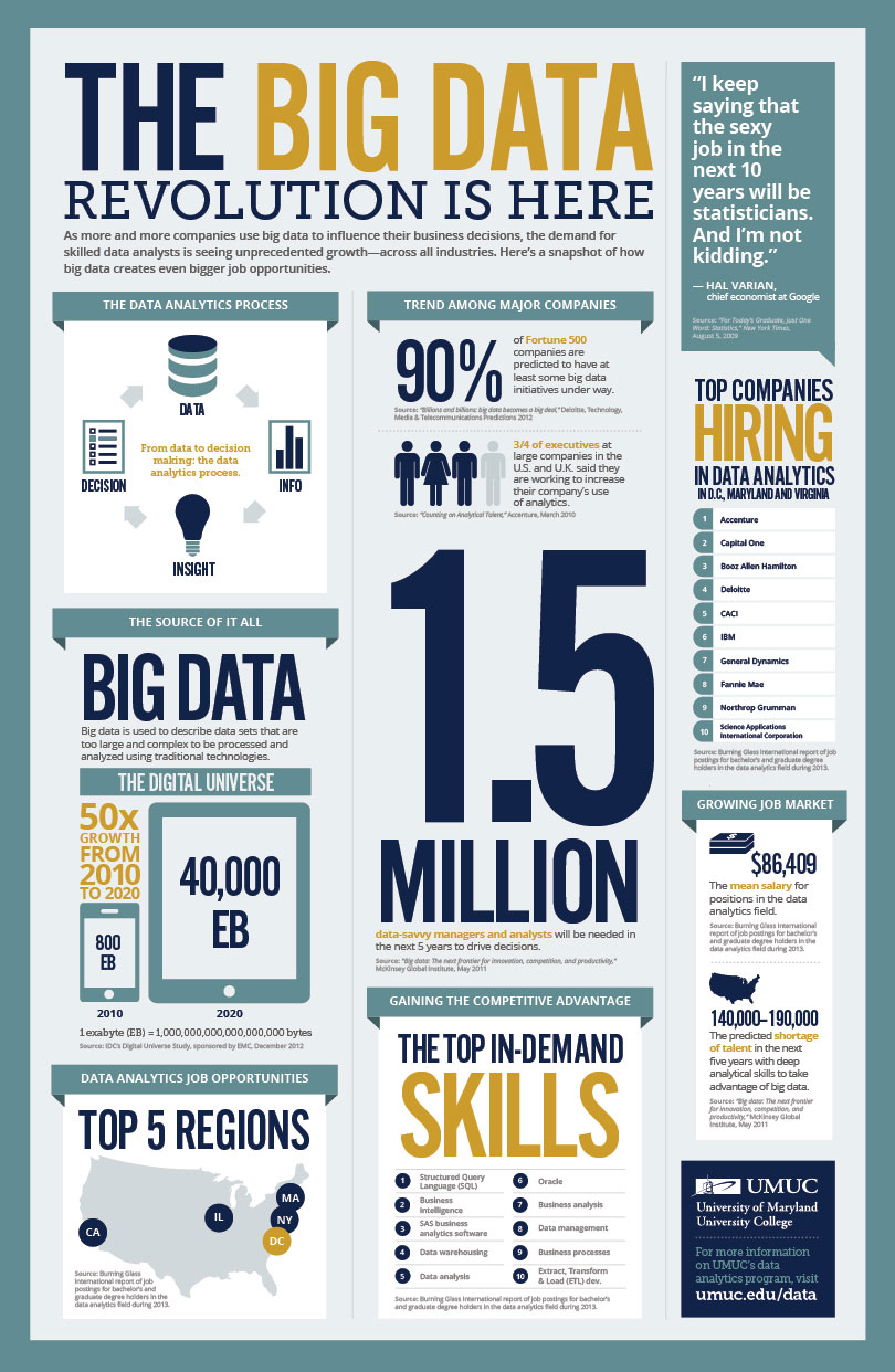 Business Intelligence Tools Infographic