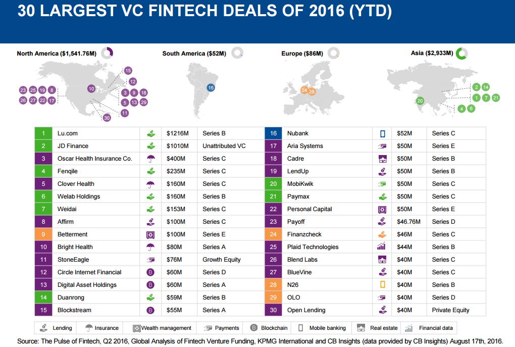 fintech-investments