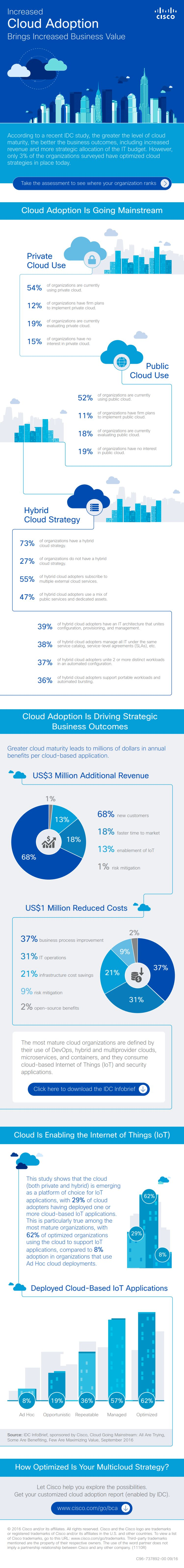 cloud-infographic-adoption-cloudtweaks
