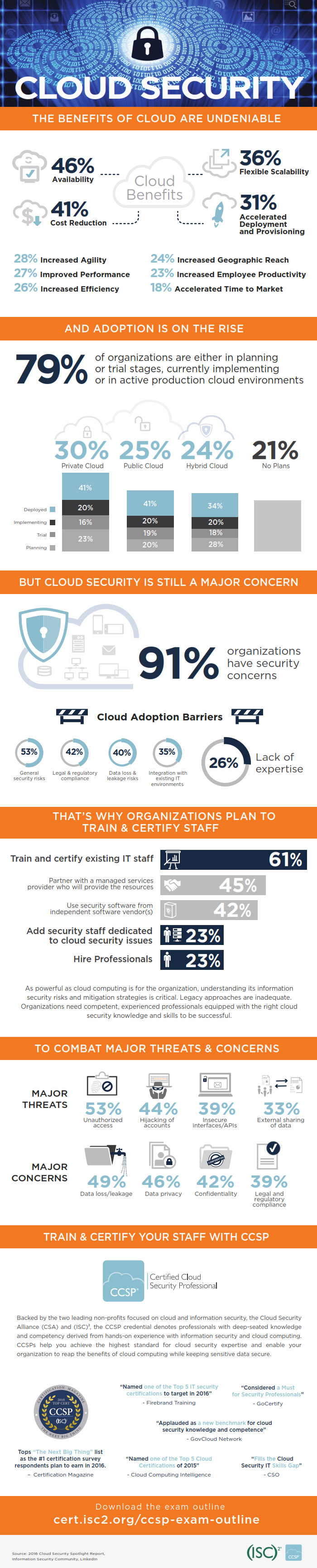 cloud-security-report-infographic-2016_001