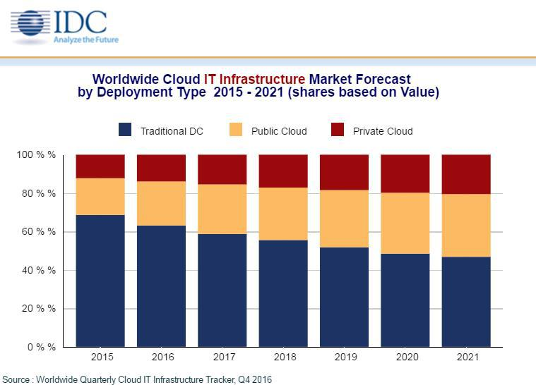 IDC-Spending-Forecast-for-IT-Infrastructure-1