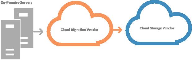 Migration tools