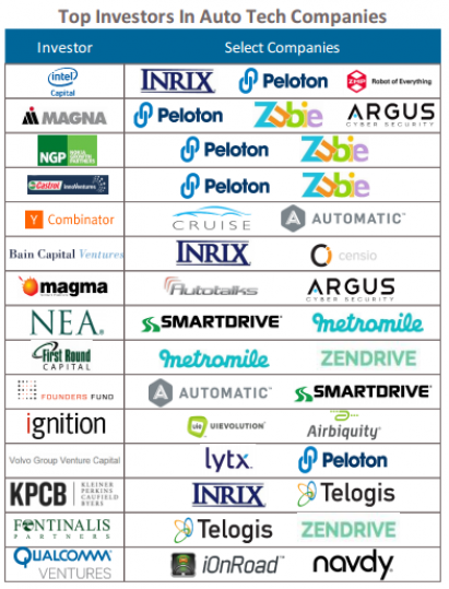 smart auto investors
