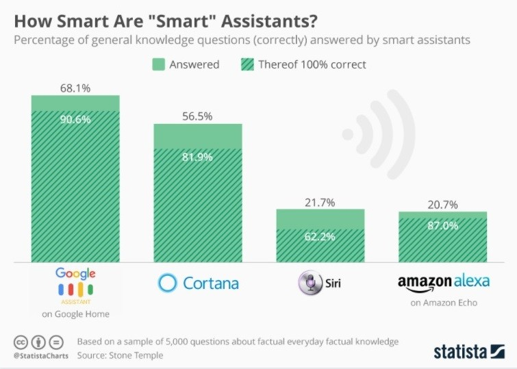 Chatbots vs Virtual Assistants: What Is The Difference?