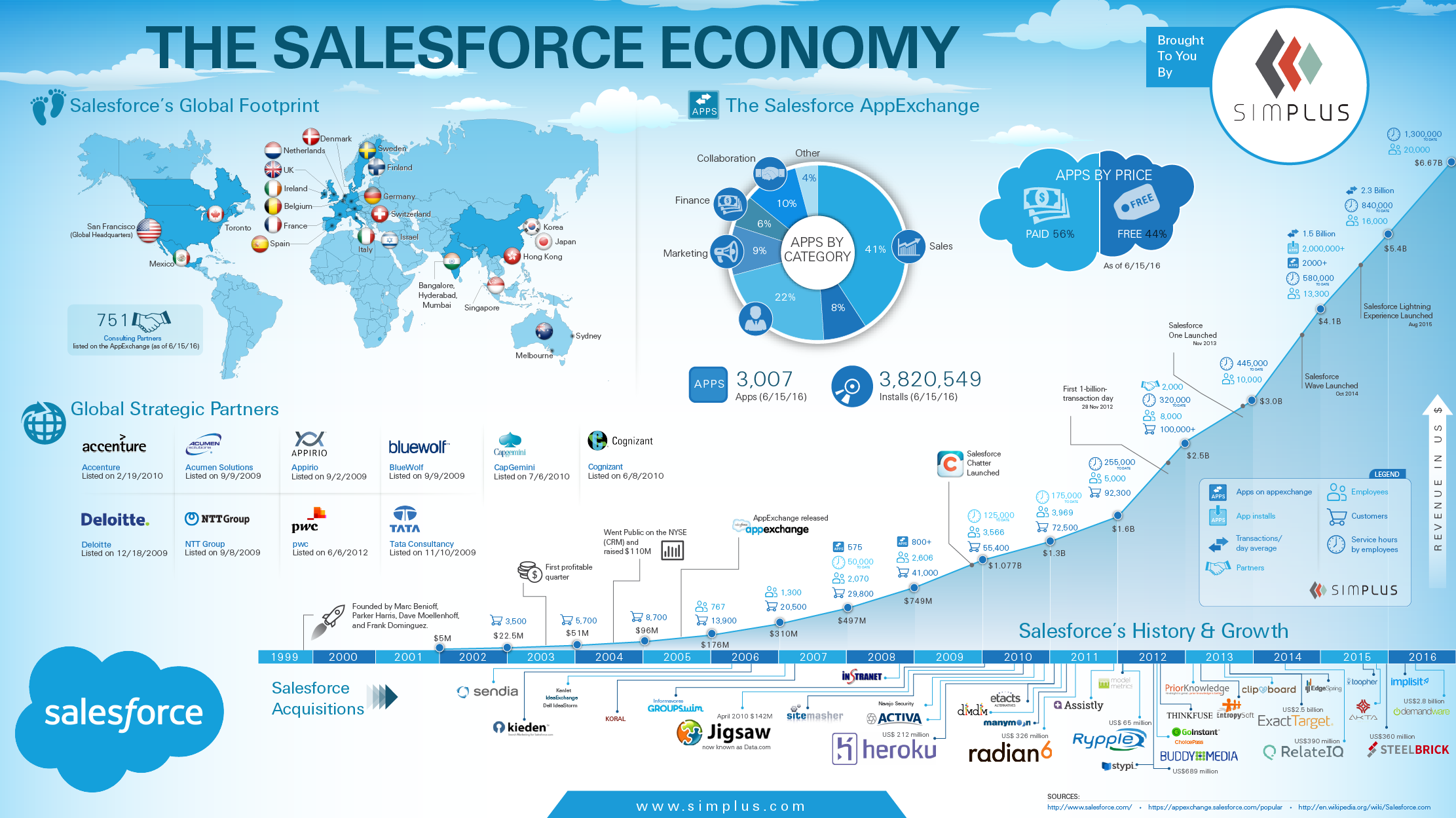 Salesforce: Five Compelling Ways To Use Salesforce Campaigns