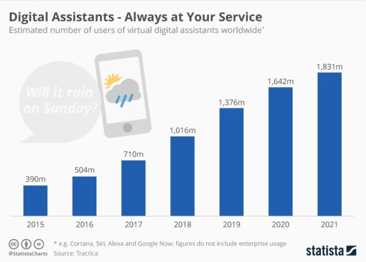 digital assistant infographic