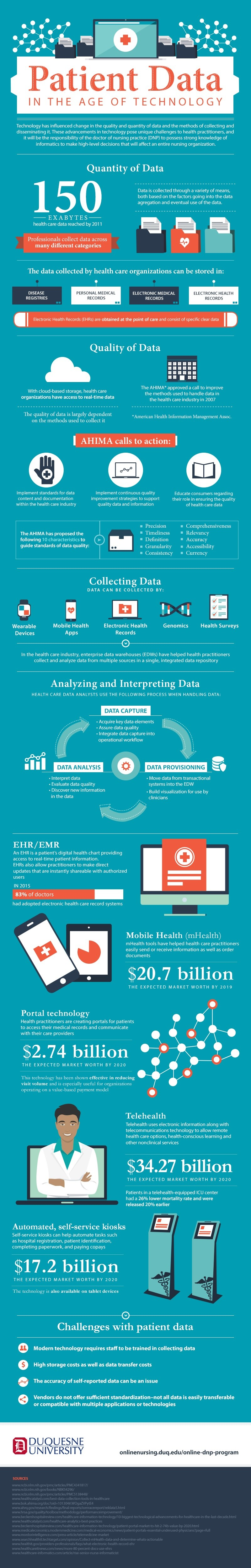 patient data