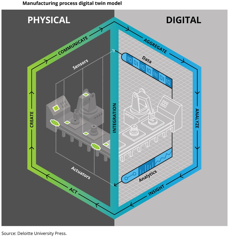 Digital Twins Benefiting All Stakeholders In Virtual