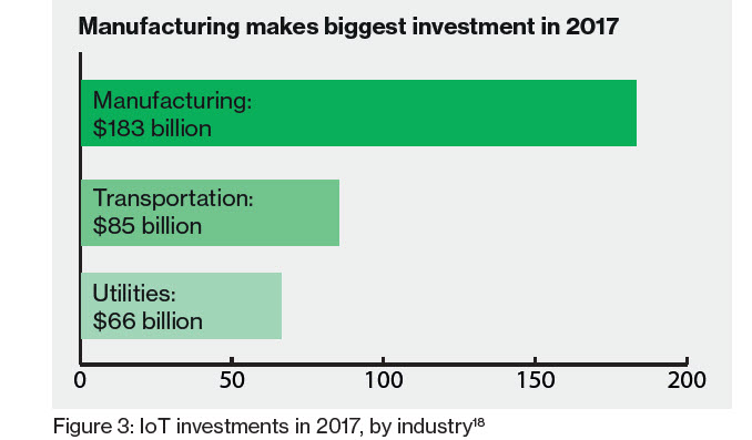 Iot-Investment-by-industry