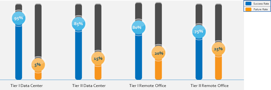 How to Improve the Backup Success Rate of Data Centers