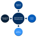 Blockchain What Is