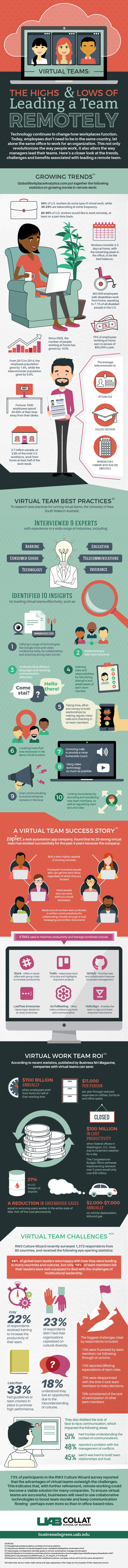 Cloud Collaboration infographic