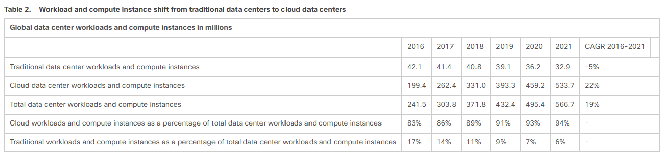 Cloud data centers rise