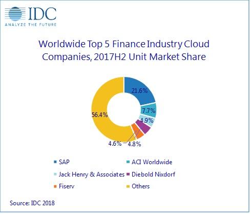 cloud-spend-idc
