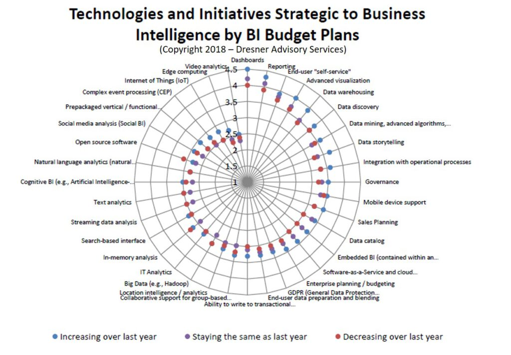 Technologies-and-Initiatives-Strategic-To-Business-Intelligence-by-BI-Budget-Plans-7