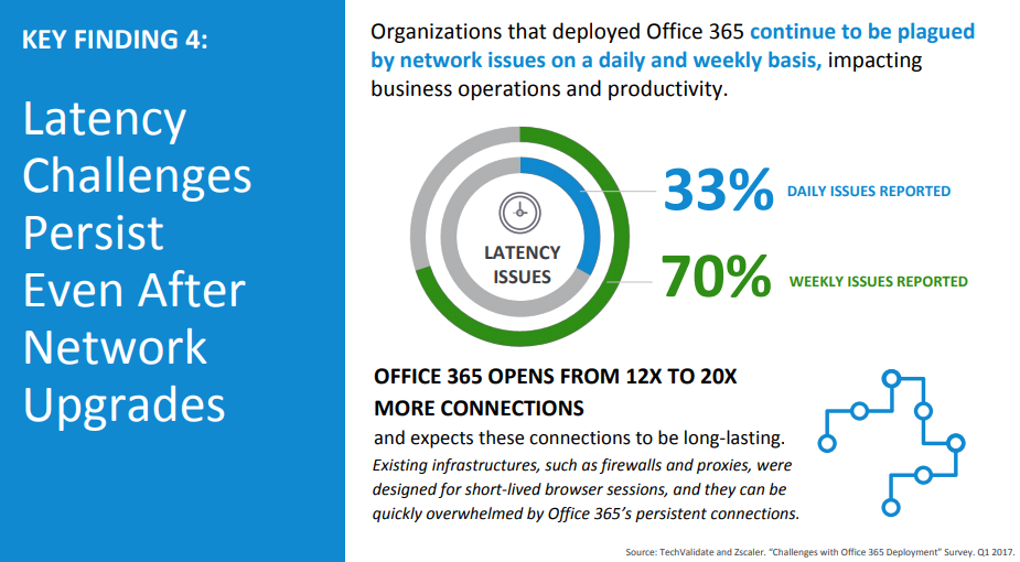 Can your network meet the challenges of Office 365? | Apcela