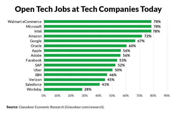 open-tech-jobs-at-tech-companies