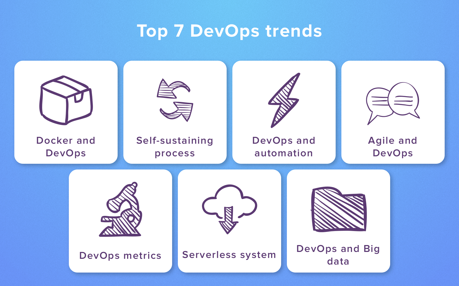 Latest DevOps Trends to Follow