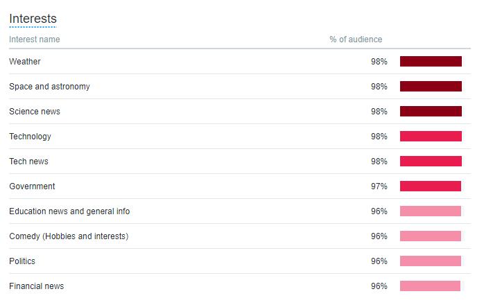 Twitter-Interests