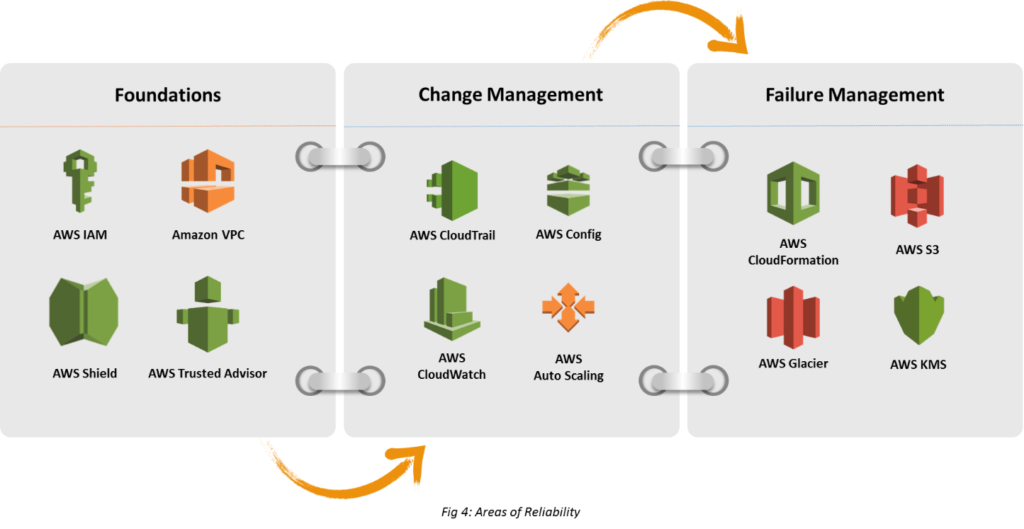 Pillars of AWS Well-Architected Framework | CloudTweaks