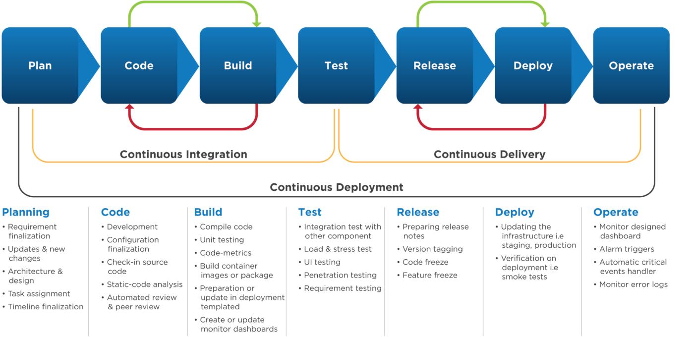 AWS Services for DevOps integration: