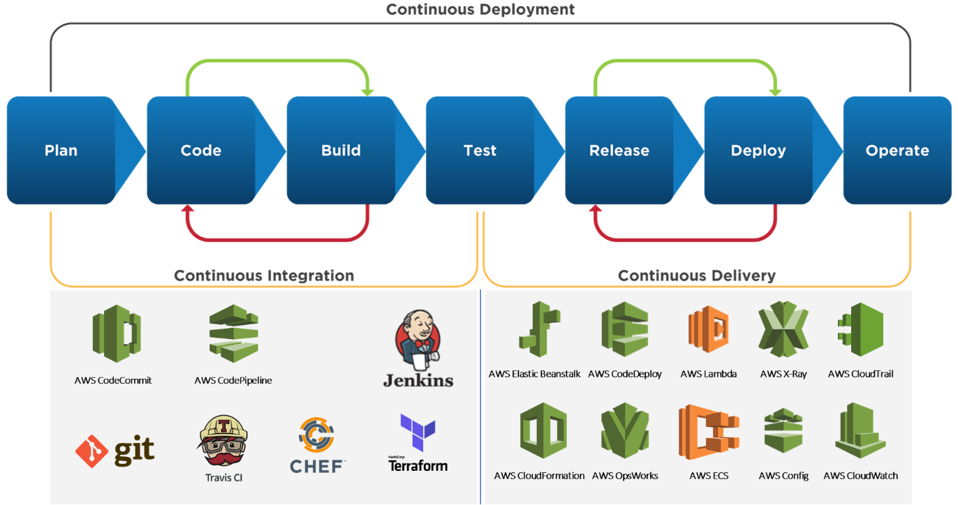 Benefits of DevOps - Increase speed, productivity