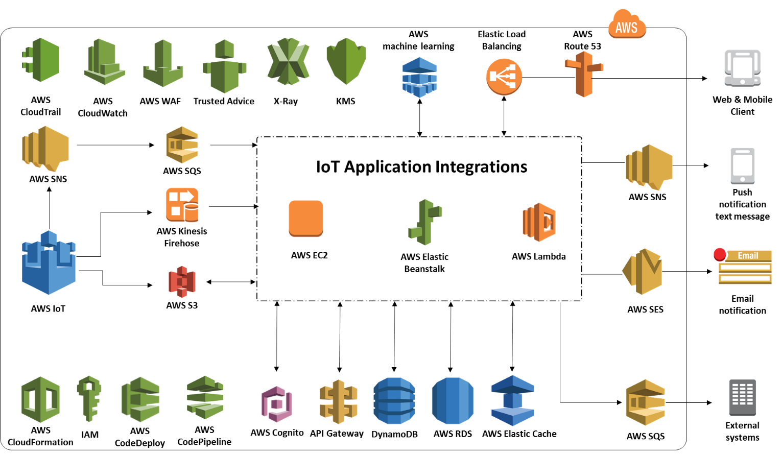IoT Application Integrations