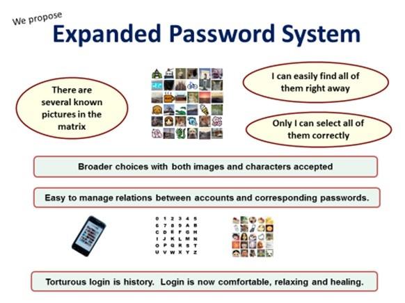 Password System