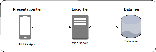 Blog 2 Fig. 1 Tiers Of Architecture Multi-tier Architecture