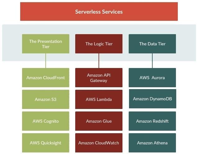 Blog 2 Fig. 2 Serverless Services