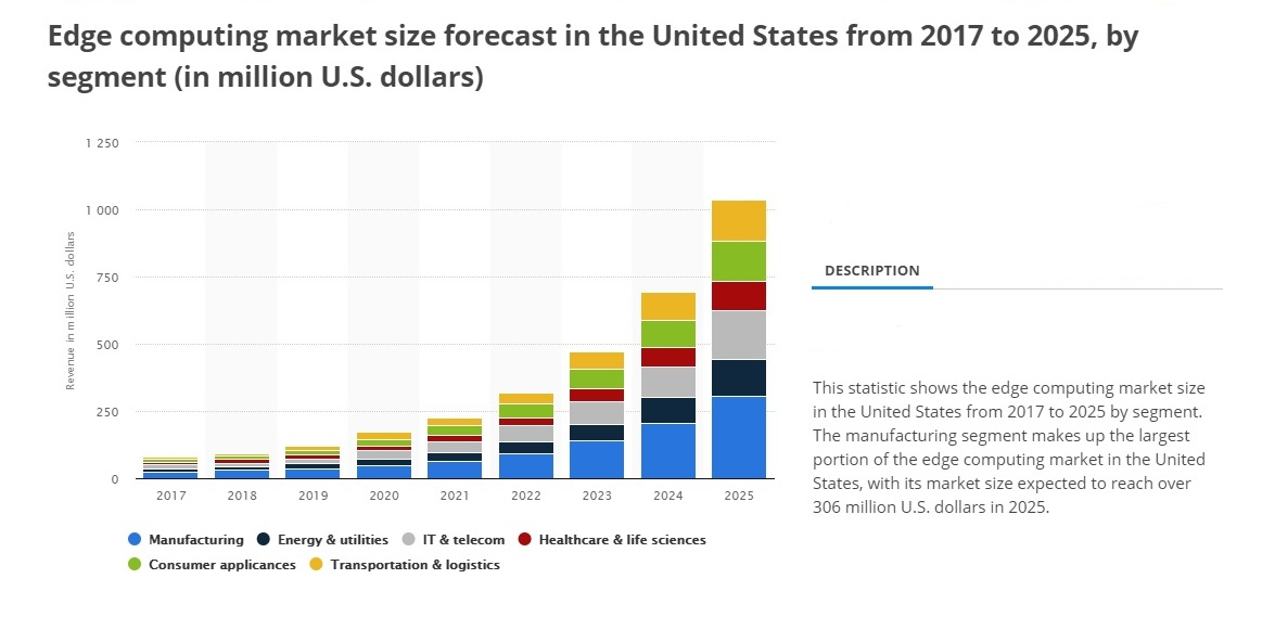 Edge computing market size in the United States will grow from around $125 million in 2019 to more than $1 billion in 2025.