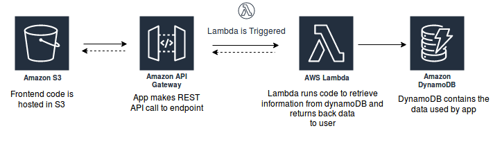 What Are The Capabilities of the AWS Serverless Platform?