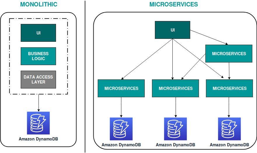 Implementing Serverless Microservices Architecture on AWS