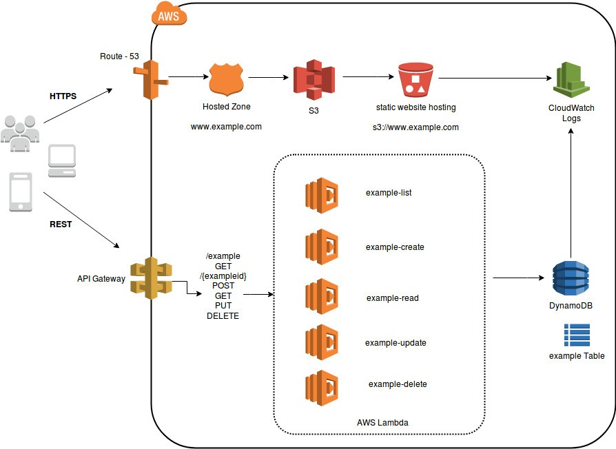 Blog 3 Fig. 2 Serverless Microservices Architecture