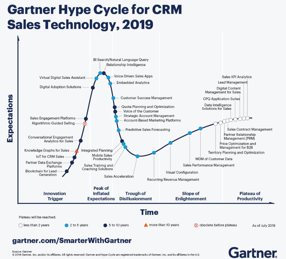 Gartner Hype Cycle For Crm Technology 2019
