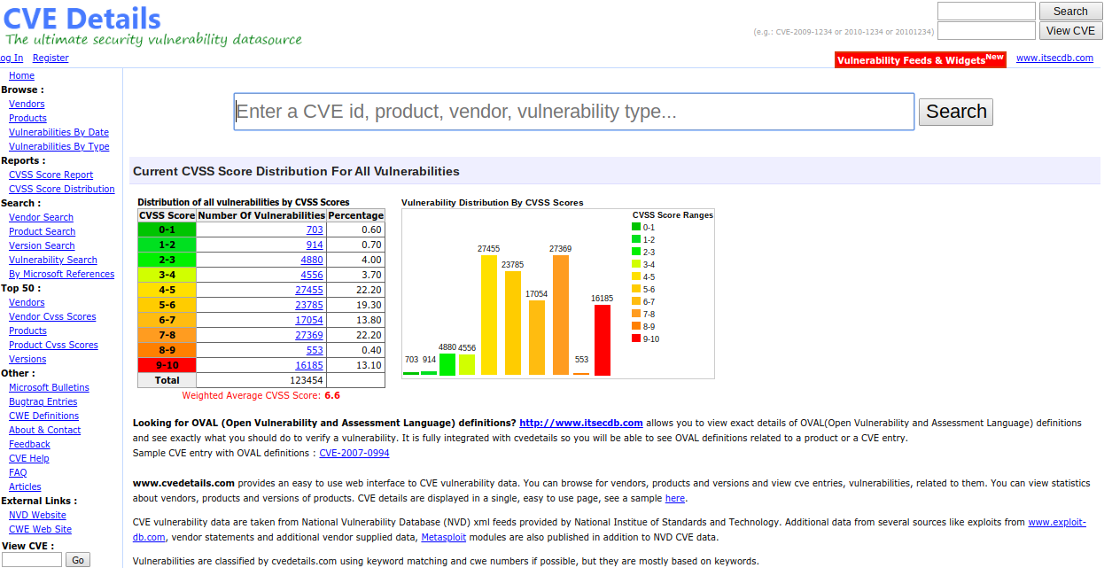 Cvedetails Plugin Issues Risks