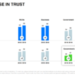Trust Report