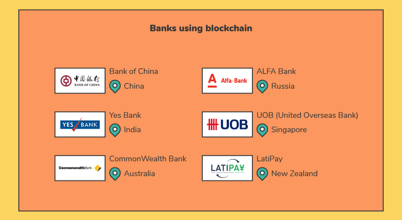 Block Chain Banks