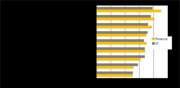 Finance-IT Effectiveness Gap